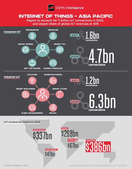 Infographic: Internet of Things – Asia Pacific image