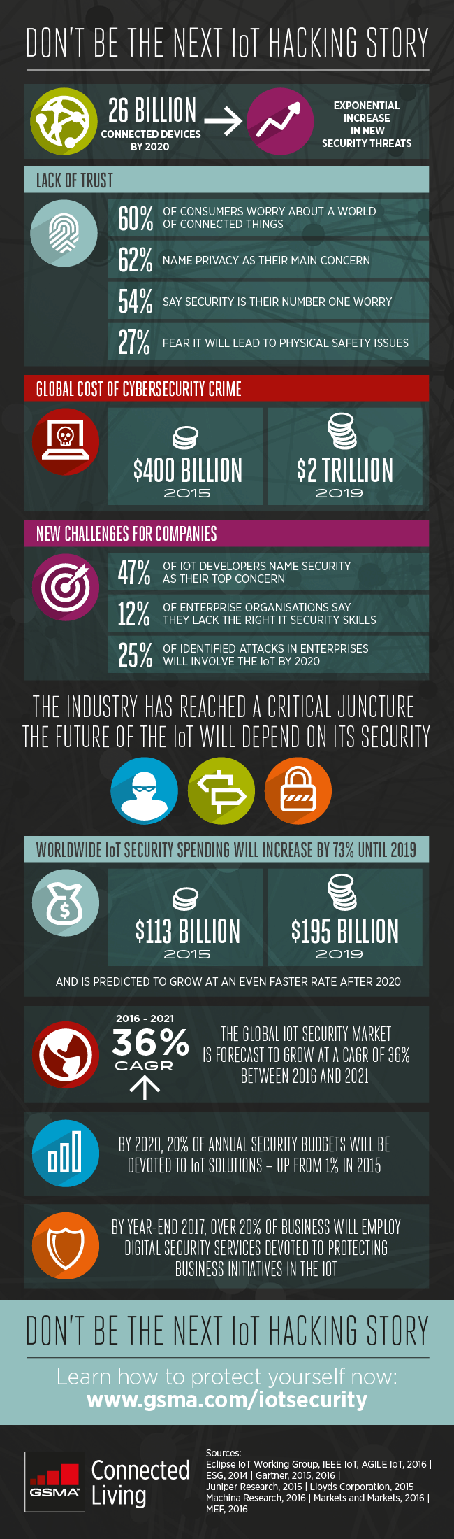 cl_iot_security_infograph_09_16