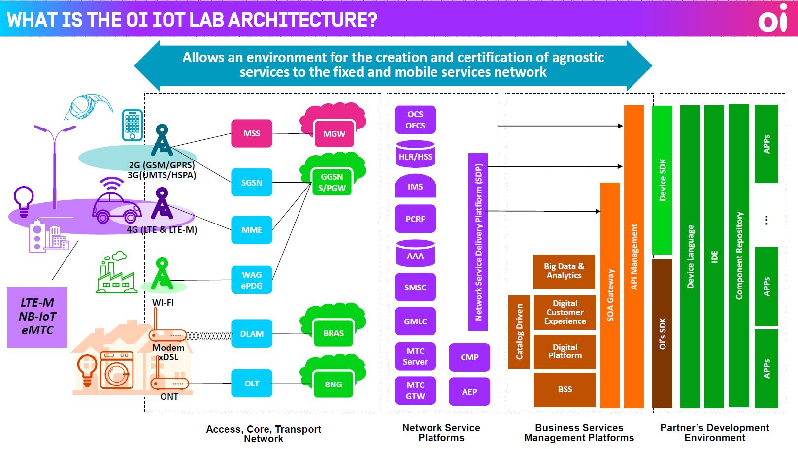 Oi-Brazil-IoT-lab-architecture
