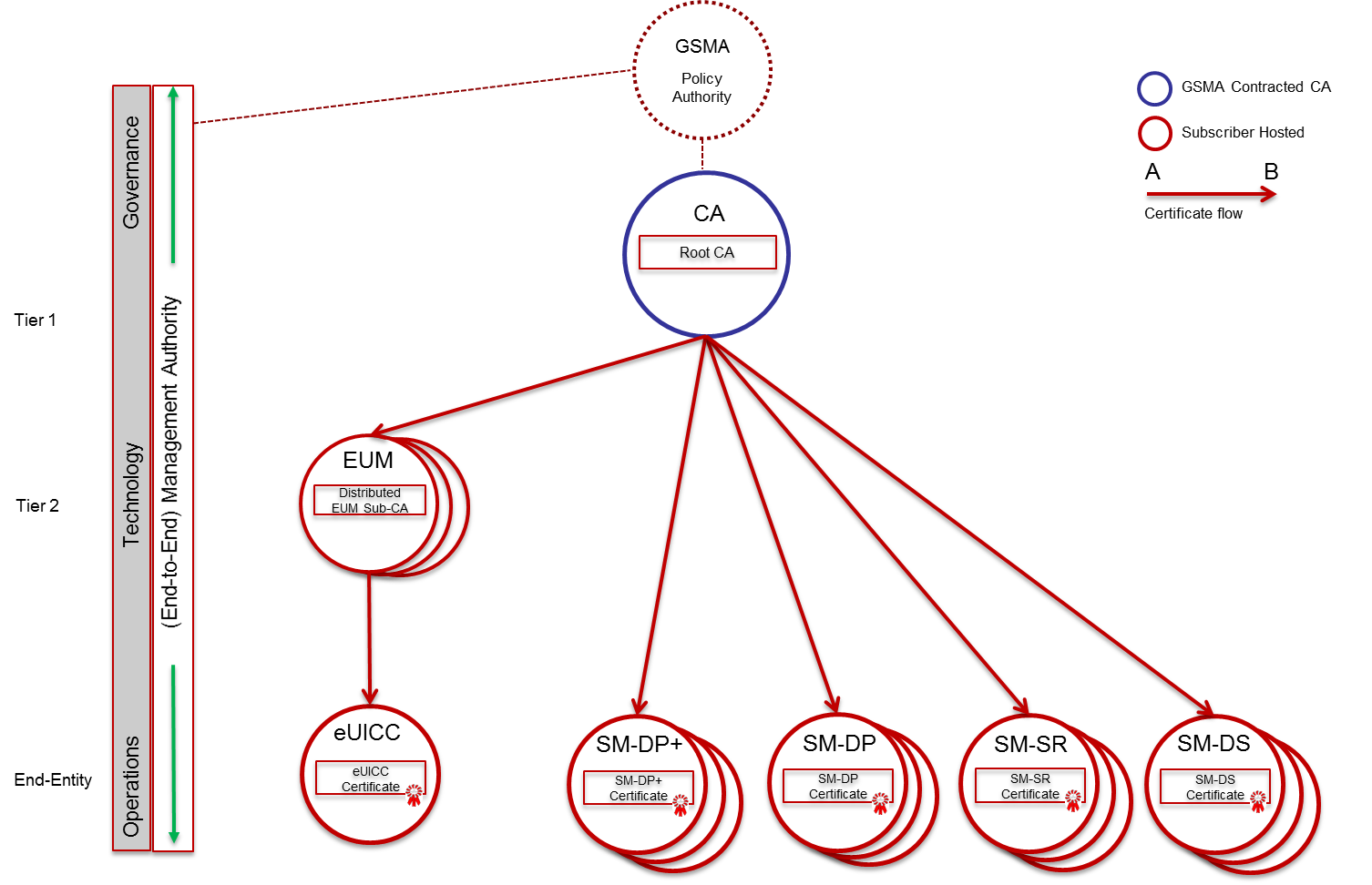 Gsma root certificate issuer for remote sim provisioning security and trust are an integral part of the gsmas specification for remote sim provisioning connections the ability to provision operator subscription 1betcityfo Image collections