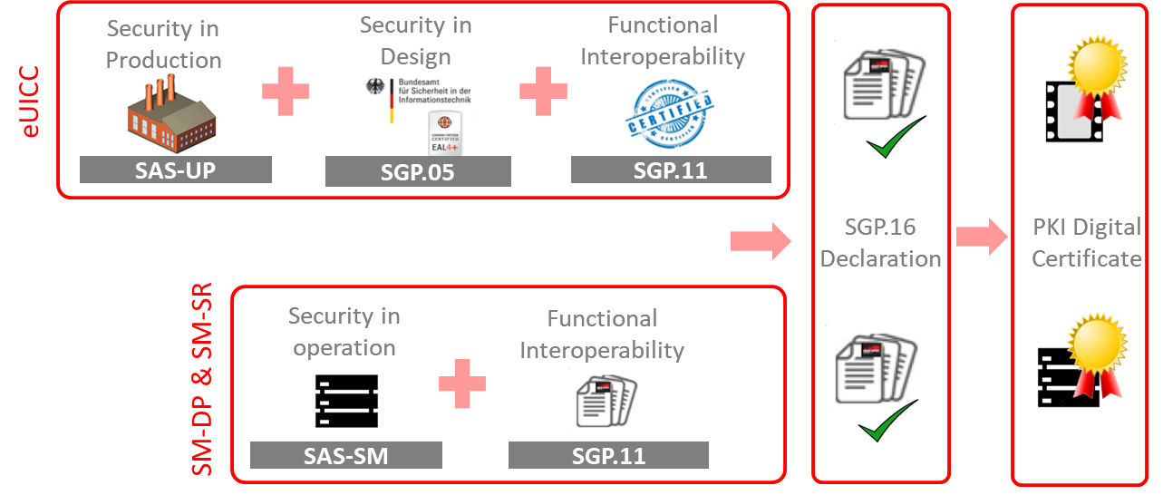 Ensuring Compliance With The Specification Internet Of Things
