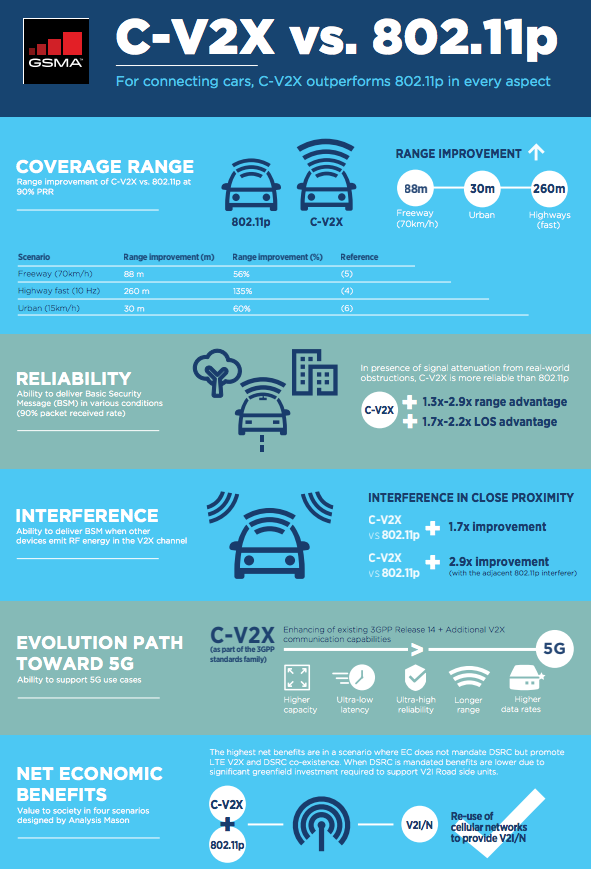 Connected Cars Infographic image