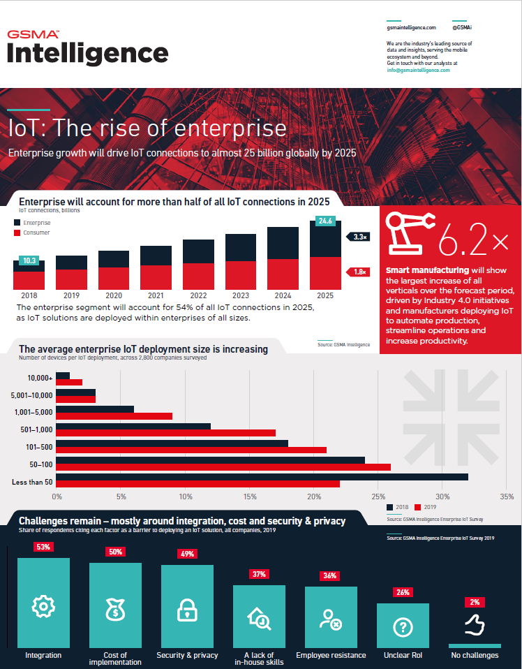 IoT – The Rise of Enterprise – Infographic image