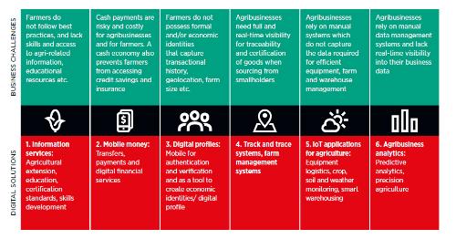 Agricultural last mile digitisation