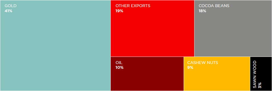 Figure: Ghanaian commodity exports, 2016