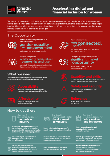 Accelerating digital and Women financial inclusion for women image