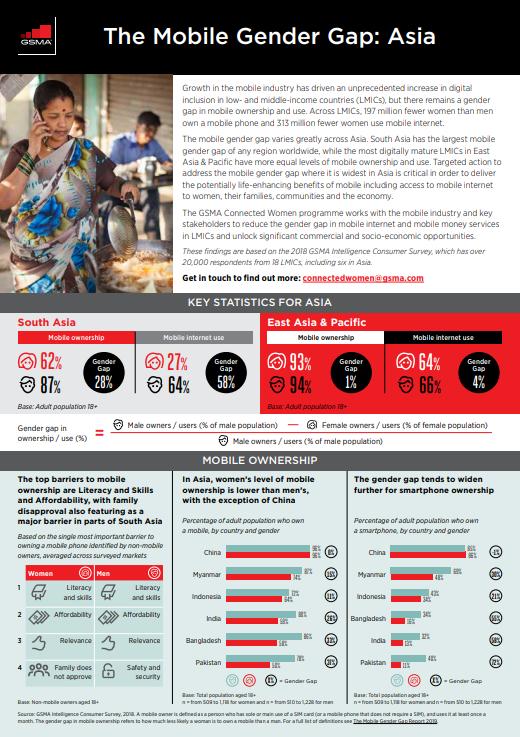 The Mobile Gender Gap: Asia image