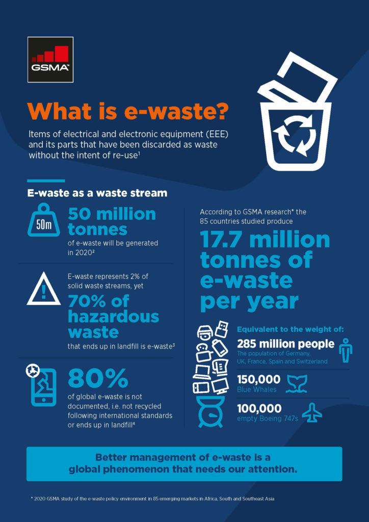 What is e-waste? image