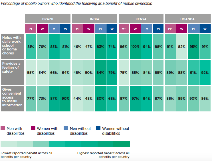 Matrix showing the reported benefits of mobile ownership in Brazil, India, Pakistan and Uganda by men and women with and without disabilities. The first row shows the proportion of people that that perceived that mobile help them with daily work, school or home chores. The data values for Brazil are:  * Men with disabilities: 81% * Women with disabilities: 76% * Men without disabilities: 85% * Women without disabilities: 81% The data values for India are:  * Men with disabilities: 46% * Women with disabilities: 47% * Men without disabilities: 83% * Women without disabilities: 74% The data values for Kenya are:  * Men with disabilities (small sample size): 86% * Women with disabilities: 100% * Men without disabilities: 94% * Women without disabilities: 88% The data values for Uganda are:  * Men with disabilities (small sample size): 91% * Women with disabilities: 82% * Men without disabilities: 95% * Women without disabilities: 91% The second row shows the proportion of people that that perceived that mobile provides a feeling of safety. The data values for Brazil are:  * Men with disabilities: 55% * Women with disabilities: 54% * Men without disabilities: 66% * Women without disabilities: 64% The data values for India are:  * Men with disabilities: 48% * Women with disabilities: 50% * Men without disabilities: 84% * Women without disabilities: 79% The data values for Kenya are:  * Men with disabilities (small sample size): 75% * Women with disabilities: 85% * Men without disabilities: 84% * Women without disabilities: 85% The data values for Uganda are:  * Men with disabilities (small sample size): 89% * Women with disabilities: 88% * Men without disabilities: 91% * Women without disabilities: 92% The third row shows the proportion of people that that perceived that mobile gives them convenient access to useful information. The data values for Brazil are:  * Men with disabilities: 77% * Women with disabilities: 73% * Men without disabilities: 87% * Women without dis