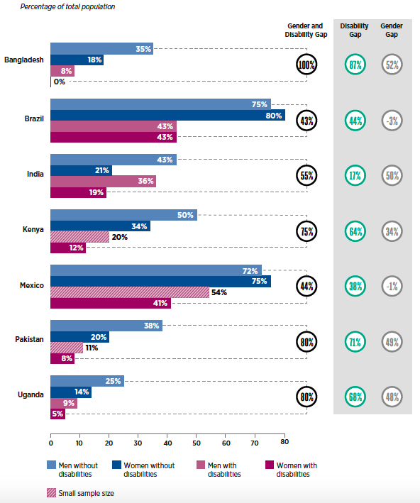 A bar graph showing mobile internet use by gender and disability prevalence. * Men without disabilities: 35% * Women without disabilities: 18% * Men with disabilities: 8% * Women with disabilities: 0% * In Bangladesh, the gender and disability gap is 100%, the disability gap is 87% and the gender gap is 52% The data values for Brazil are:  * Men without disabilities: 75% * Women without disabilities: 80% * Men with disabilities: 43% * Women with disabilities: 43% * In Brazil, the gender and disability gap is 43%, the disability gap is 44% and the gender gap is minus 3% The data values for India are:  * Men without disabilities: 43% * Women without disabilities: 21% * Men with disabilities: 36% * Women with disabilities: 19% * In India, the gender and disability gap is 55%, the disability gap is 17% and the gender gap is 50% The data values for Kenya are: * Men without disabilities: 50% * Women without disabilities: 34% * Men with disabilities (small sample size): 20%  * Women with disabilities: 12%  * In Kenya, the gender and disability gap is 75%, the disability gap is 64% and the gender gap is 34% The data values for Mexico are: * Men without disabilities: 72% * Women without disabilities: 75% * Men with disabilities (small sample size): 54% * Women with disabilities: 41% * In Mexico, the gender and disability gap is 44%, the disability gap is 38% and the gender gap is minus 1% The data values for Pakistan are: * Men without disabilities: 38% * Women without disabilities: 20% * Men with disabilities (small sample size): 11% * Women with disabilities: 8% * In Pakistan, the gender and disability gap is 80%, the disability gap is 71% and the gender gap is 49% The data values for Uganda are:  * Men without disabilities: 25% * Women without disabilities: 14% * Men with disabilities: 9% * Women with disabilities: 5% * In Uganda, the gender and disability gap is 80%, the disability gap is 68% and the gender gap is 48%
