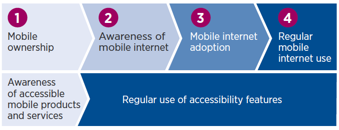Figure showing stages of the mobile internet user journey of women with disabilities, which include a parallel journey of the digital skills for accessibility as follows: Stage 1 is Mobile ownership and, in parallel, Awareness of accessible mobile products and services. Stage 2 is Awareness of mobile internet, stage 3 is Mobile internet adoption and stage regular mobile internet use. Alongside these three stages is Regular use of accessibility features.