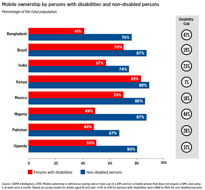 A bar graph showing mobile ownership by persons with disabilities and non-disabled persons as a percentage of the total population.  The data values for Bangladesh are: • Persons with disabilities: 41% • Non-disabled persons: 76% • The disability gap: 47% The data values for Brazil are: • Persons with disabilities: 70% • Non-disabled persons: 87% • The disability gap: 19% The data values for India are: • Persons with disabilities: 57% • Non-disabled persons: 74% • The disability gap: 23% The data values for Kenya are: • Persons with disabilities: 83% • Non-disabled persons: 89% • The disability gap: 7% The data values for Mexico are: • Persons with disabilities: 70% • Non-disabled persons: 86% • The disability gap: 18% The data values for Nigeria are: • Persons with disabilities: 49% • Non-disabled persons: 87% • The disability gap: 44% The data values for Pakistan are: • Persons with disabilities: 48% • Non-disabled persons: 67% • The disability gap: 28% The data values for Uganda are: • Persons with disabilities: 50% • Non-disabled persons: 80% • The disability gap: 37%