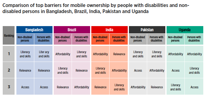 Matrix comparing top barriers for mobile ownership by persons with disabilities and non-disabled persons in Bangladesh, Brazil, India, Pakistan and Uganda  The first row shows the first most important barrier in each country, as follows: In Bangladesh:     * Non-disabled persons: Literacy and skills     * Persons with disabilities: Literacy and skillsI In Brazil:     * Non-disabled persons: Affordability     * Persons with disabilities: Literacy and skills In India:     * Non-disabled persons: Affordability     * Persons with disabilities: Relevance In Pakistan:     * Non-disabled persons: Literacy and skills     * Persons with disabilities: Literacy and skills In Uganda:     * Non-disabled persons: Affordability     * Persons with disabilities: Affordability  The second row shows the second most important barrier in each country, as follows: In Bangladesh:     * Non-disabled persons: Relevance     * Persons with disabilities: Relevance In Brazil:     * Non-disabled persons: Literacy and skills      * Persons with disabilities: Relevance In India:     * Non-disabled persons: Literacy and skills      * Persons with disabilities: Affordability In Pakistan:     * Non-disabled persons: Access     * Persons with disabilities: Affordability In Uganda:     * Non-disabled persons: Access     * Persons with disabilities: Literacy and Skills  The third row shows the third most important barrier in each country, as follows: In Bangladesh:     * Non-disabled persons: Access     * Persons with disabilities: Access In Brazil:     * Non-disabled persons: Relevance     * Persons with disabilities: Affordability In India:     * Non-disabled persons: Relevance      * Persons with disabilities: Literacy and skills In Pakistan:     * Non-disabled persons: Affordability     * Persons with disabilities: Relevance In Uganda:     * Non-disabled persons: Literacy and skill     * Persons with disabilities: Access