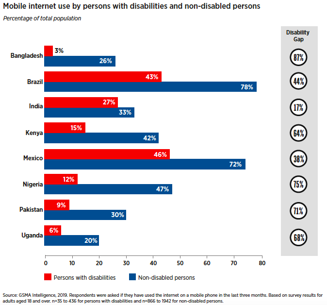A bar graph showing mobile internet use by persons with disabilities and non-disabled persons as a percentage of the total population.  The data values for Bangladesh are: * Persons with disabilities: 3% * Non-disabled persons: 26% * The disability gap: 87% The data values for Brazil are: * Persons with disabilities: 43% * Non-disabled persons: 78% * The disability gap: 44% The data values for India are: * Persons with disabilities: 27% * Non-disabled persons: 33% * The disability gap: 17% The data values for Kenya are: * Persons with disabilities: 15% * Non-disabled persons: 42% * The disability gap: 64% The data values for Mexico are: * Persons with disabilities: 46% * Non-disabled persons: 72% * The disability gap: 38% The data values for Nigeria are: * Persons with disabilities: 12% * Non-disabled persons: 47% * The disability gap: 75% The data values for Pakistan are: * Persons with disabilities: 9% * Non-disabled persons: 30% * The disability gap: 71% The data values for Uganda are: * Persons with disabilities: 6% * Non-disabled persons: 20% * The disability gap: 68%