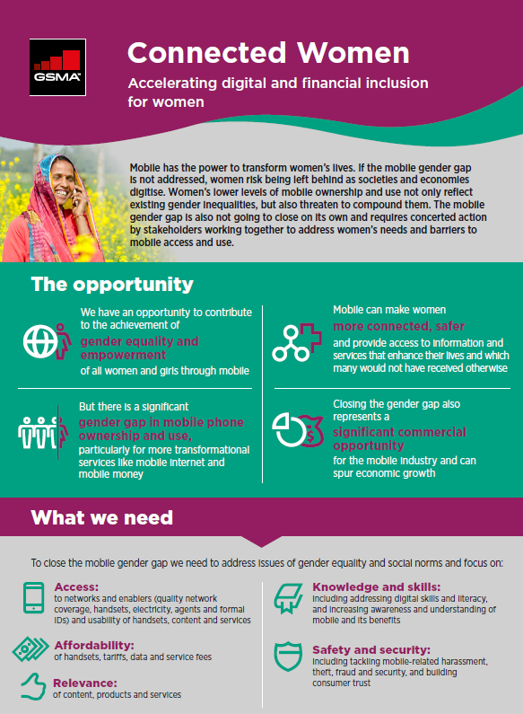 Connected Women: Accelerating digital and financial inclusion for women image