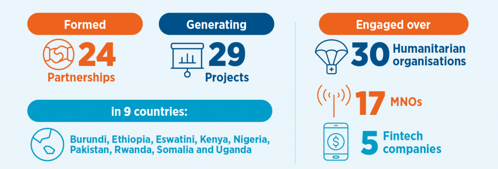 Image is an infographic taken from within the report. Text reads: Formed 24 partnerships generating 29 projects in 9 countries: Burundi, Ethiopia, Eswatini, Kenya, Nigeria, Pakistan, Rwanda, Somalia and Uganda. Engaged over 30 humanitarian organisations, 17 MNOs, 5 fintech companies.