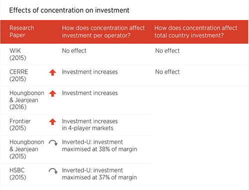 Effects_of_concentration_on_investment
