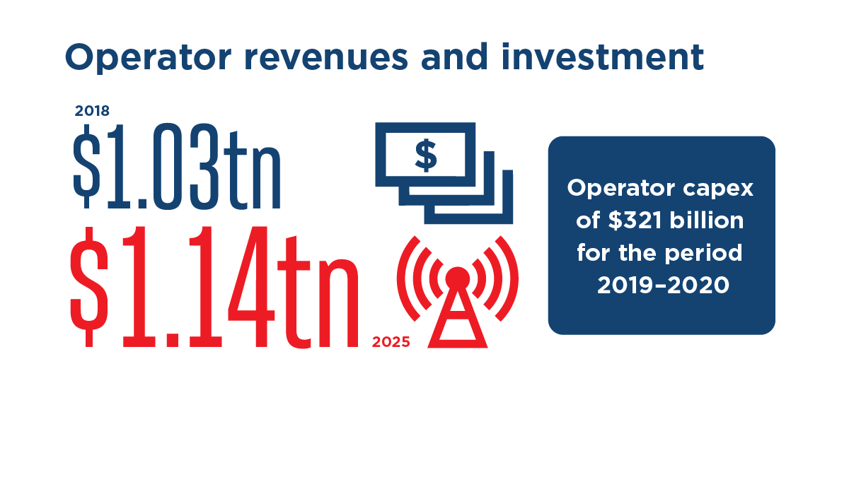 GSMA The Mobile Economy 2019 - The Mobile Economy