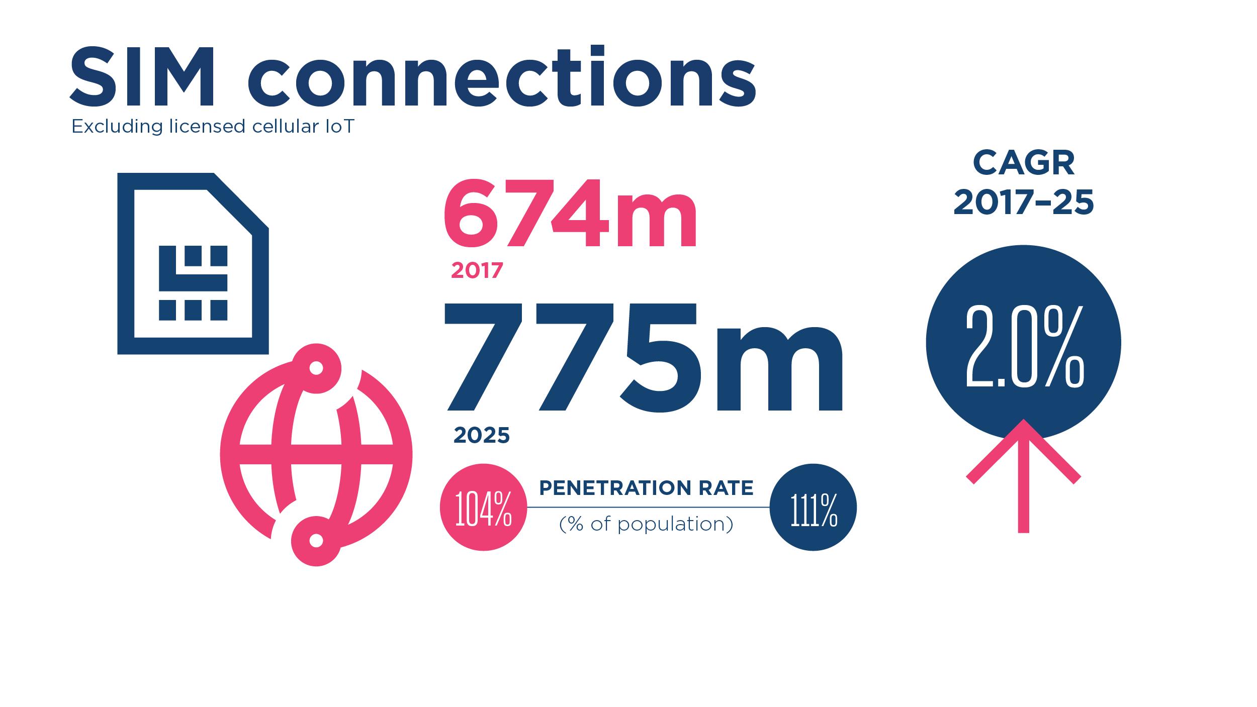 GSMA The Mobile Economy Latin America 2018 - The Mobile Economy