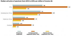 Spectrum pricing in Africa