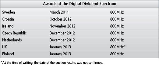 Gsma Digital Dividend Making Sense Of The Digital Dividend Spectrum Auctions Summary
