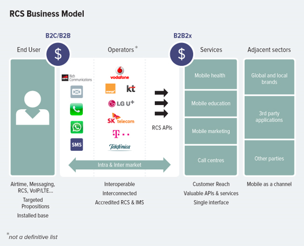 RCS Business Model