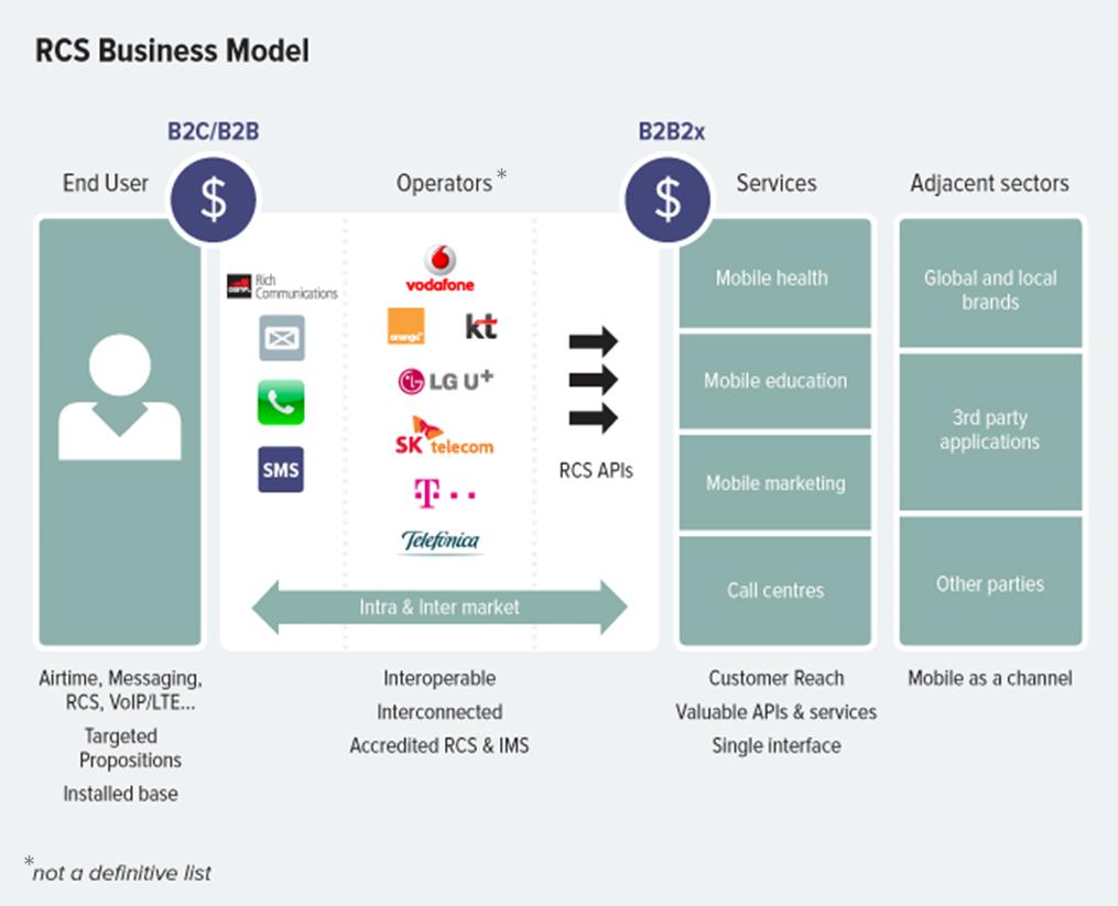 RCS Business Model