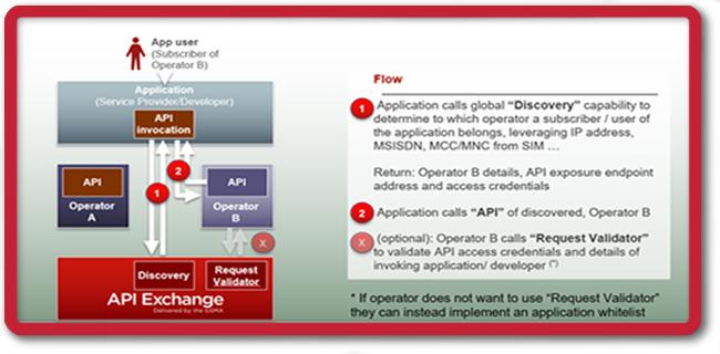 GSMA API Exchange - Identity