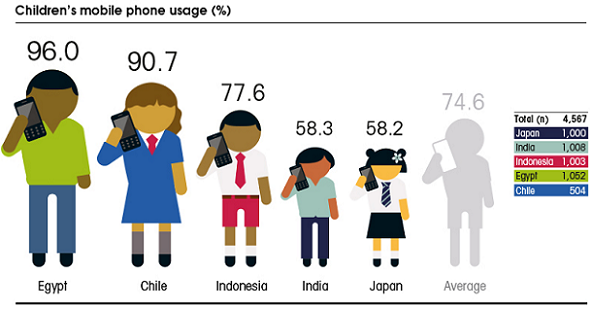 comparing mobile phone usage in uk On average, mobile users spent nearly two hours online each day using a  smartphone in march 2015 (1 hour and 54 minutes), compared to just over an  hour.