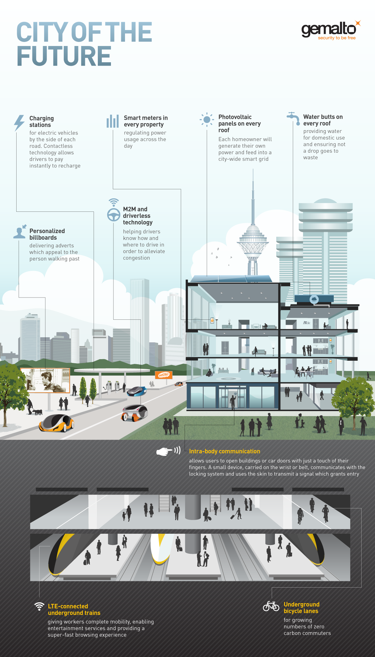 Technology creates smart cities latin america for Control m architecture