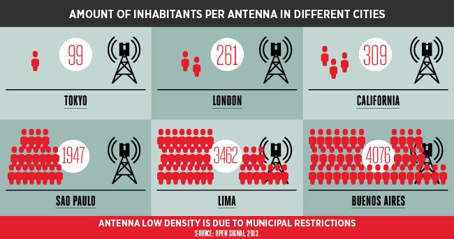 Inhabitants per antenna