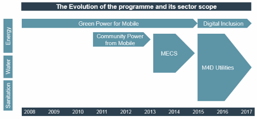 Evolution-of-the-programme-April2015-3