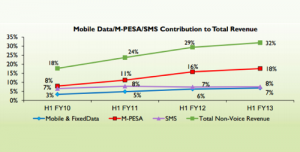 M-PESA contribution to overall Safaricom revenue