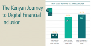 MMU releases infographic on the Kenyan experience with mobile money