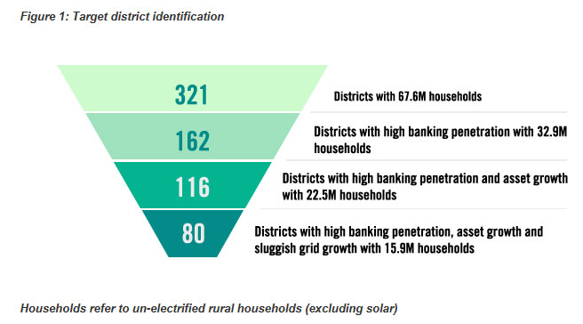 Unelectrified rural households in India