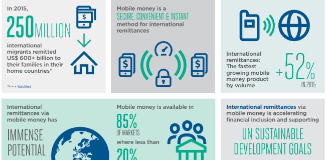 International Remittances via Mobile Money