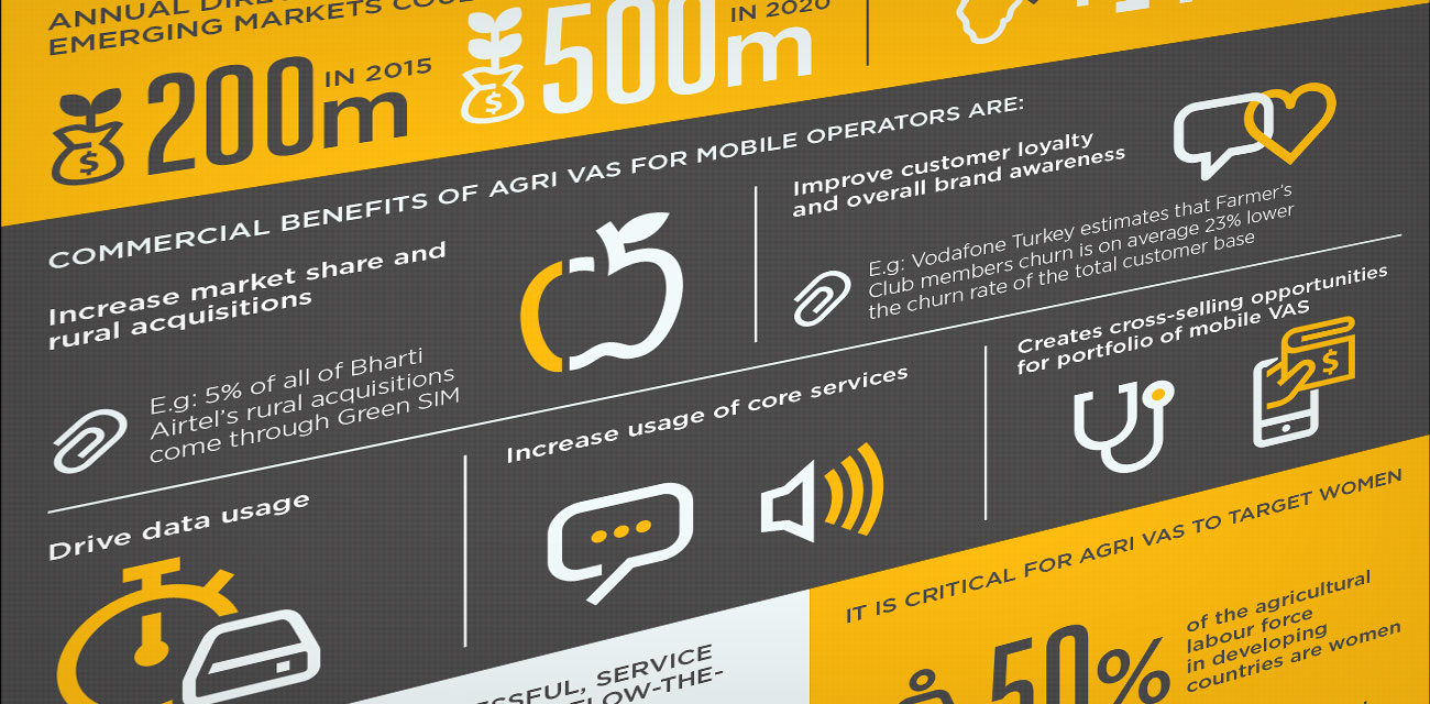 Seven things you should know about the opportunity for mobile operators in Agri VAS