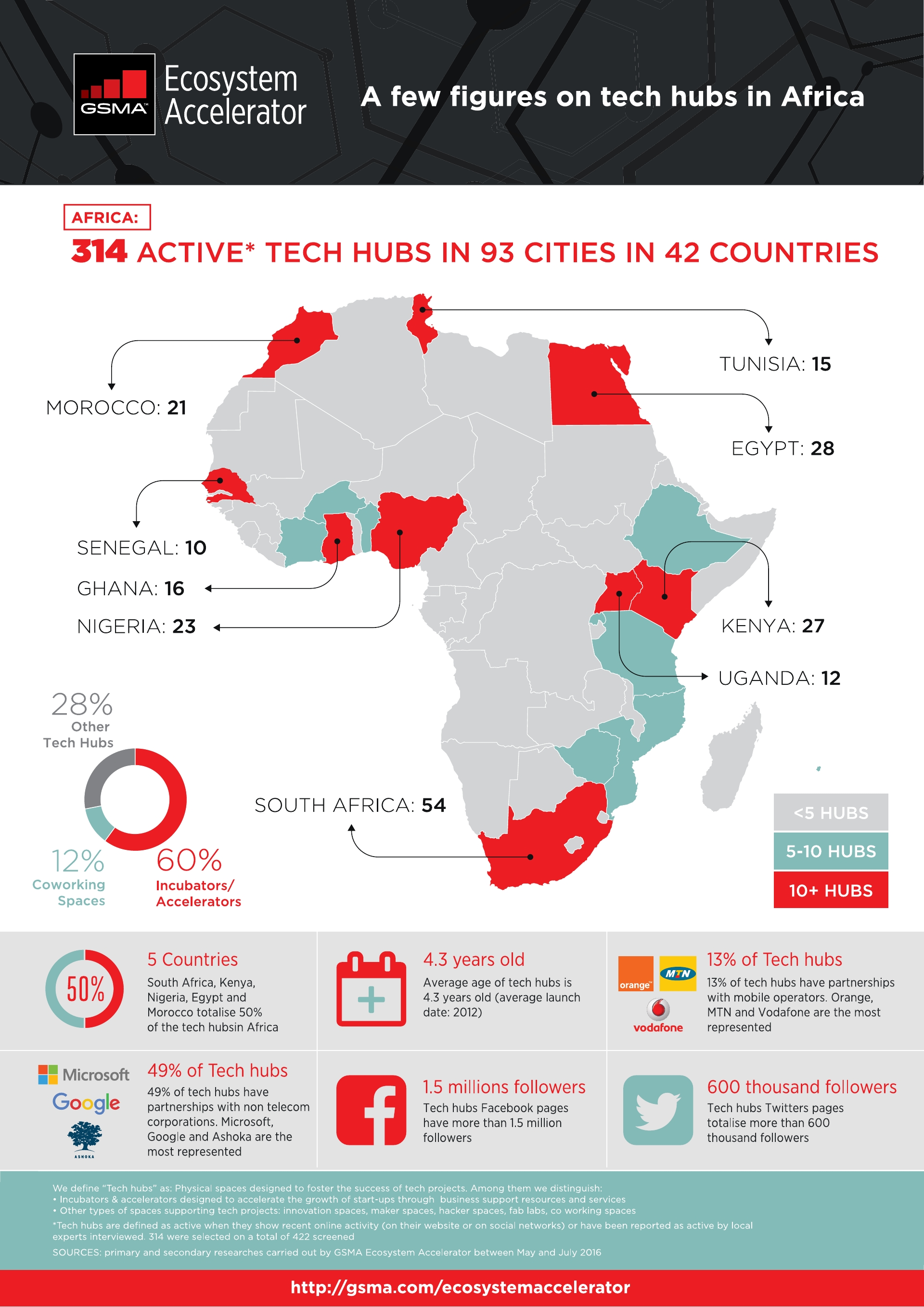 There are over 300 tech hubs in africa and counting infographic click here for the world bank infographic gumiabroncs Gallery