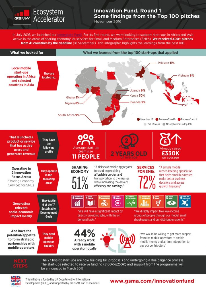 infographic_innovation-fund-learnings