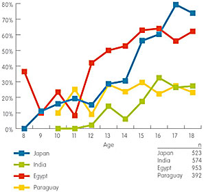 Penetration Rate of Mobile Internet by Age