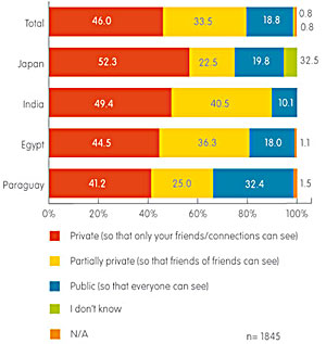 Childrens Social Networking Privacy Settings by Country